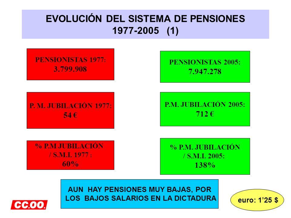 EVOLUCIÓN DEL SISTEMA DE PENSIONES 1977-2005 (1)