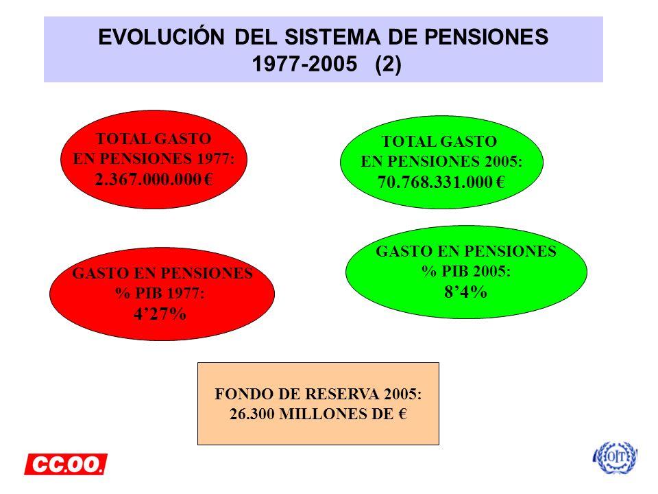 EVOLUCIÓN DEL SISTEMA DE PENSIONES 1977-2005 (2)
