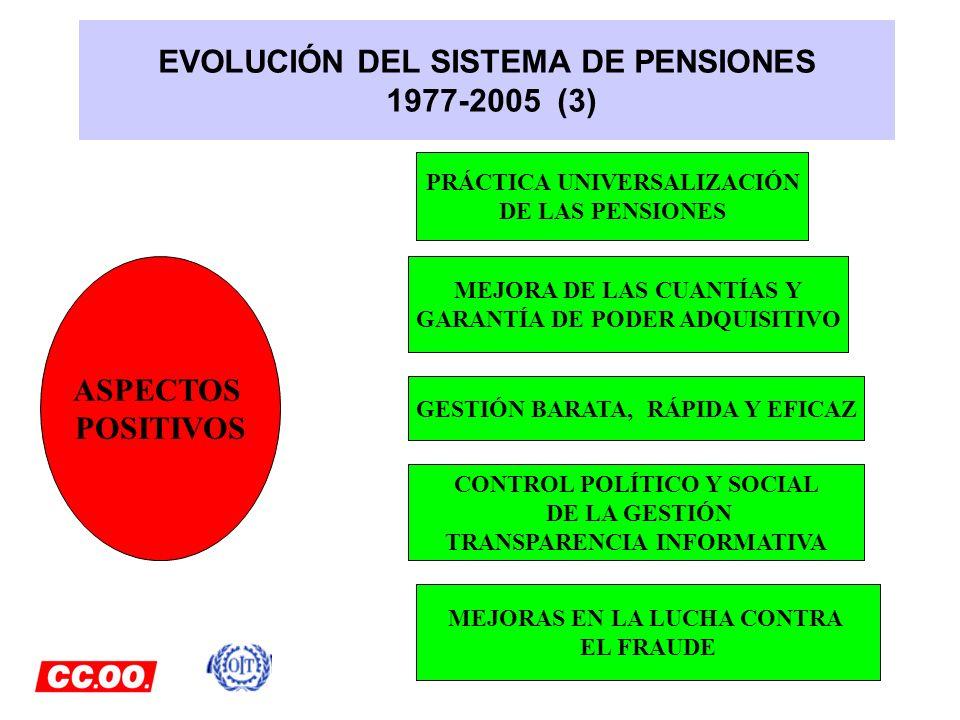 EVOLUCIÓN DEL SISTEMA DE PENSIONES 1977-2005 (3)