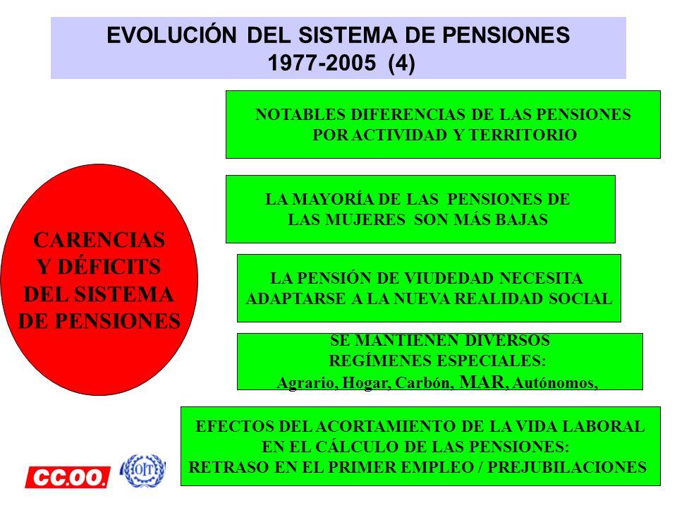 EVOLUCIÓN DEL SISTEMA DE PENSIONES 1977-2005 (4)