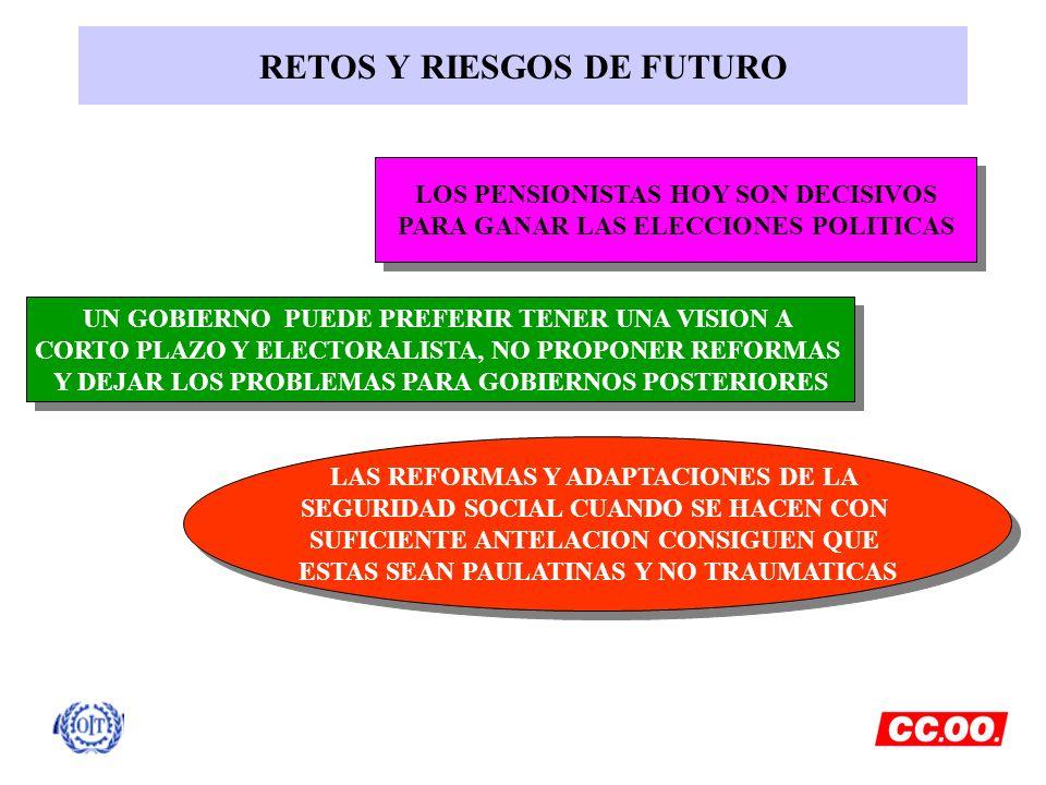 RETOS Y RIESGOS DE FUTURO