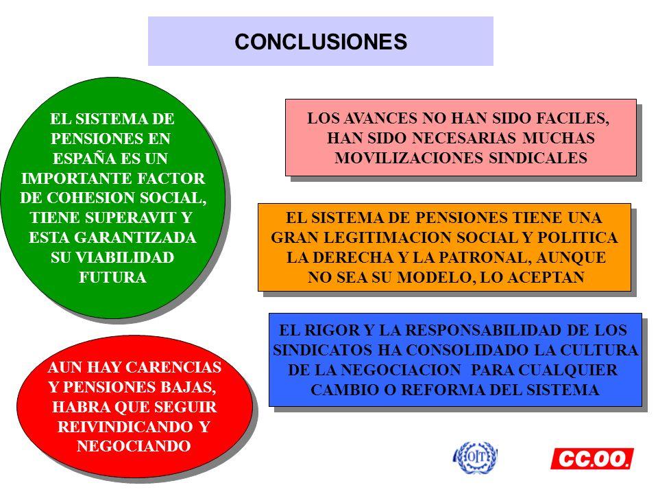 CONCLUSIONES EL SISTEMA DE PENSIONES EN