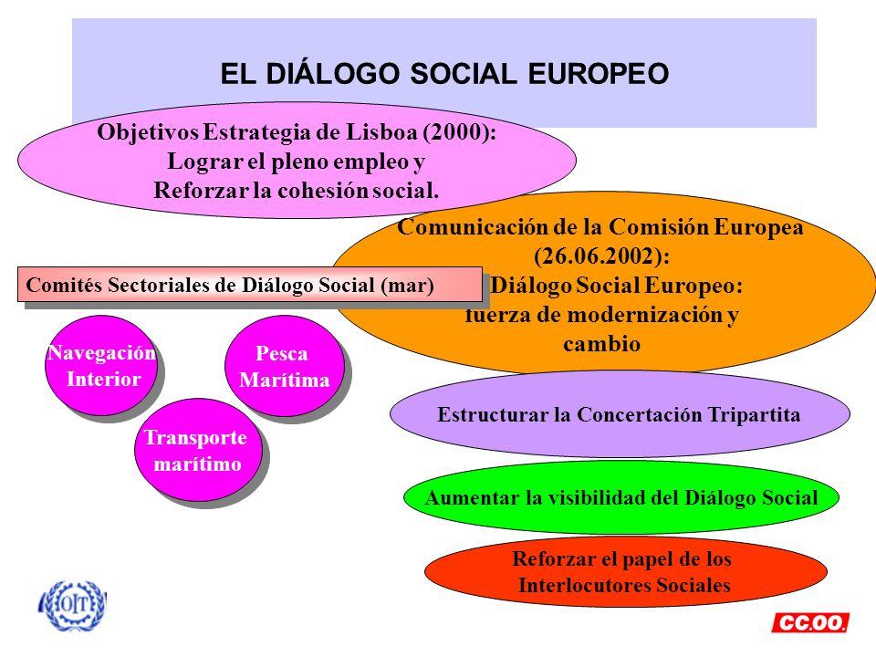 EL DIÁLOGO SOCIAL EUROPEO