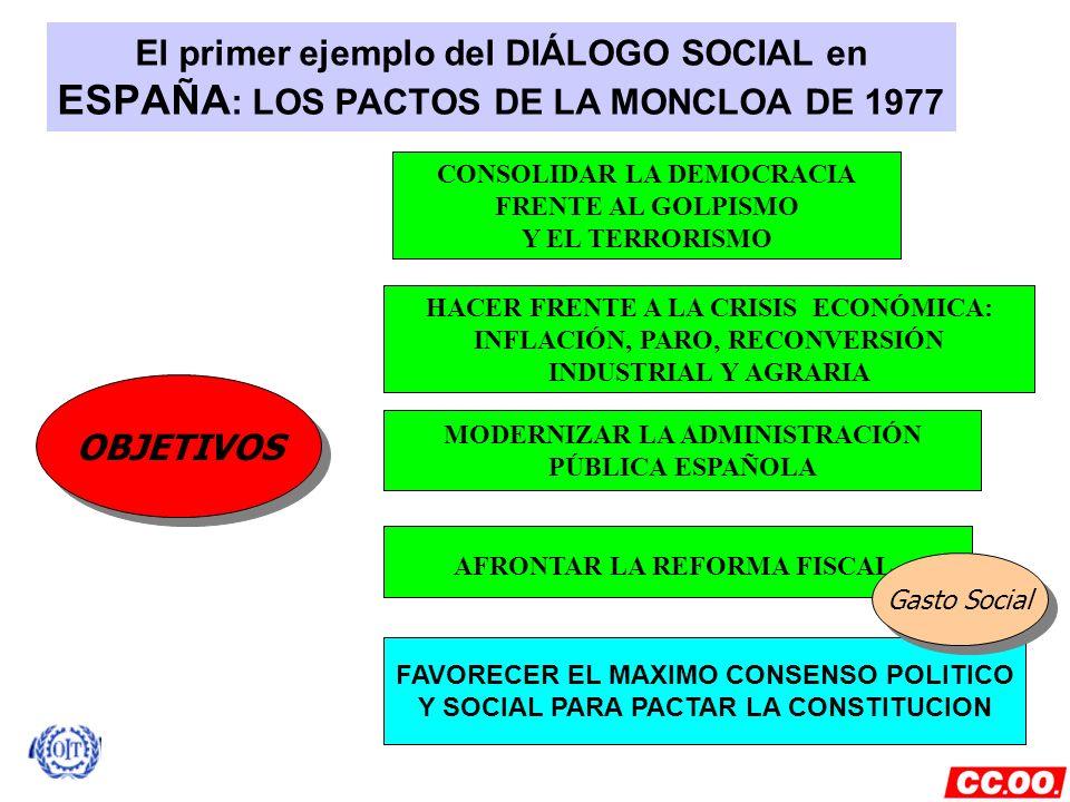 El primer ejemplo del DIÁLOGO SOCIAL en ESPAÑA: LOS PACTOS DE LA MONCLOA DE 1977