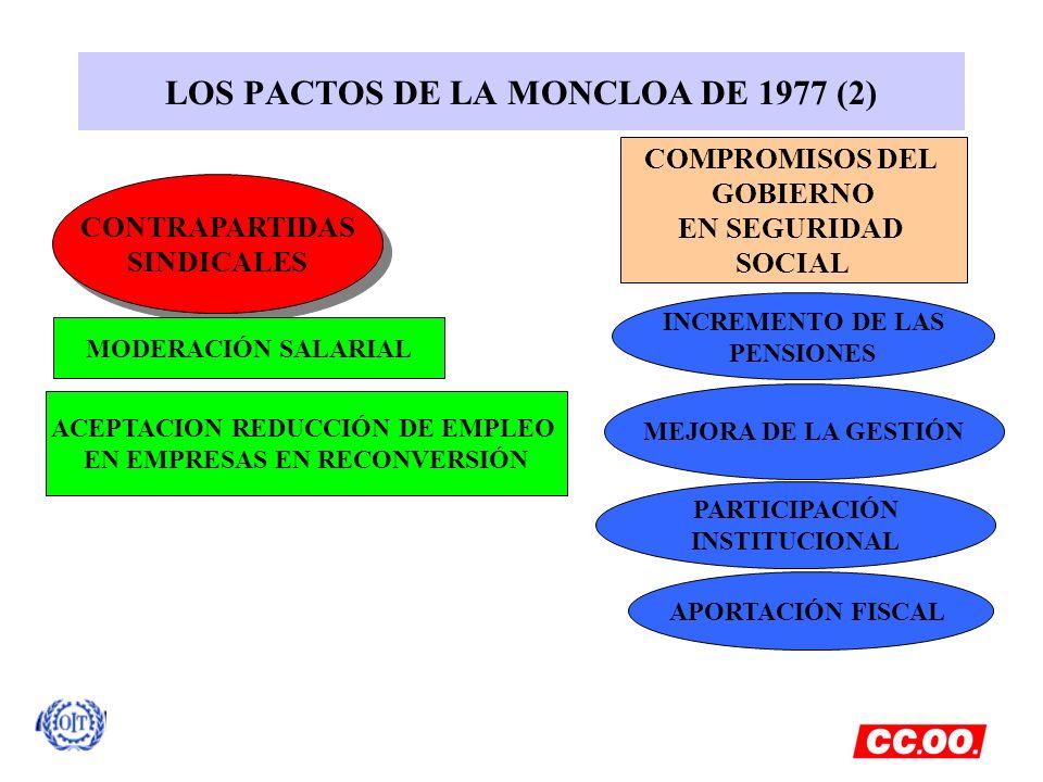 LOS PACTOS DE LA MONCLOA DE 1977 (2)