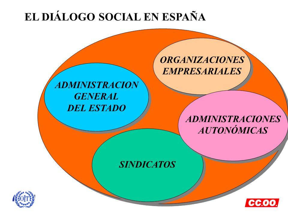 EL DIÁLOGO SOCIAL EN ESPAÑA