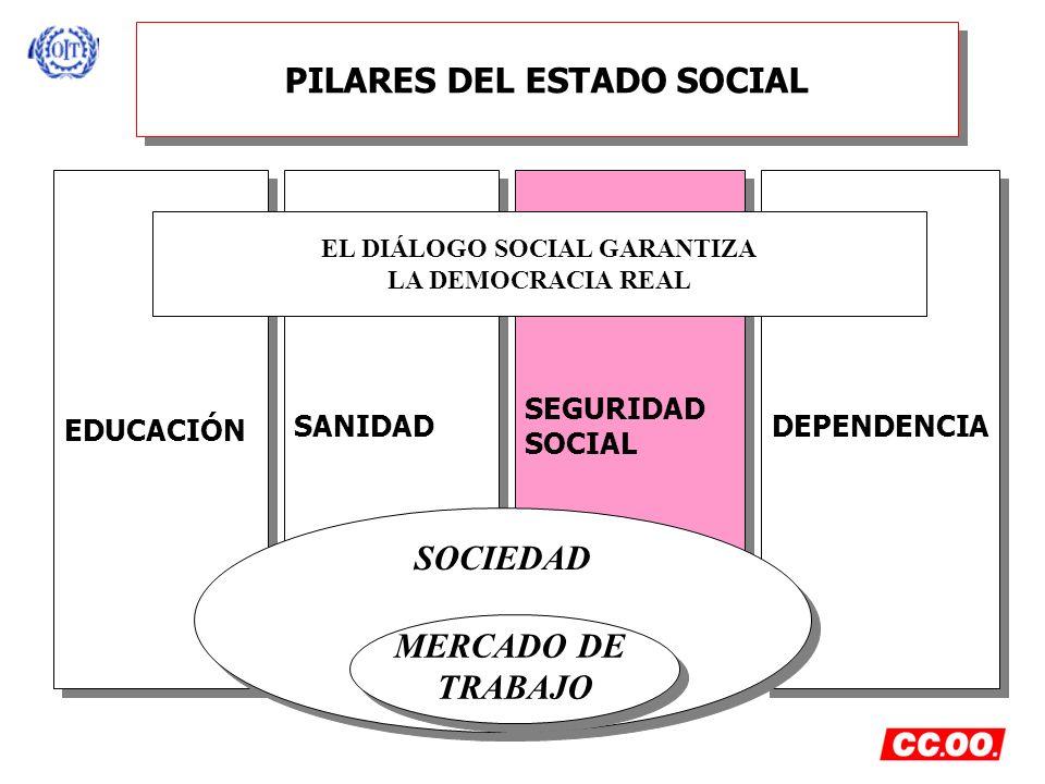 PILARES DEL ESTADO SOCIAL