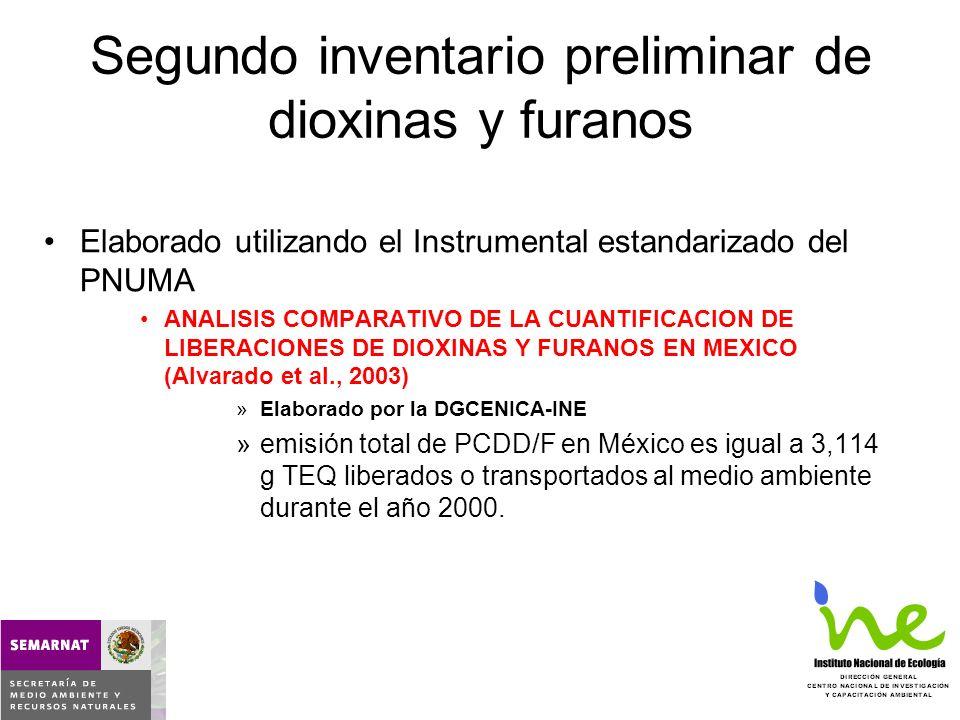 Segundo inventario preliminar de dioxinas y furanos