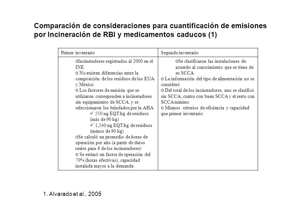 Comparación de consideraciones para cuantificación de emisiones por Incineración de RBI y medicamentos caducos (1)