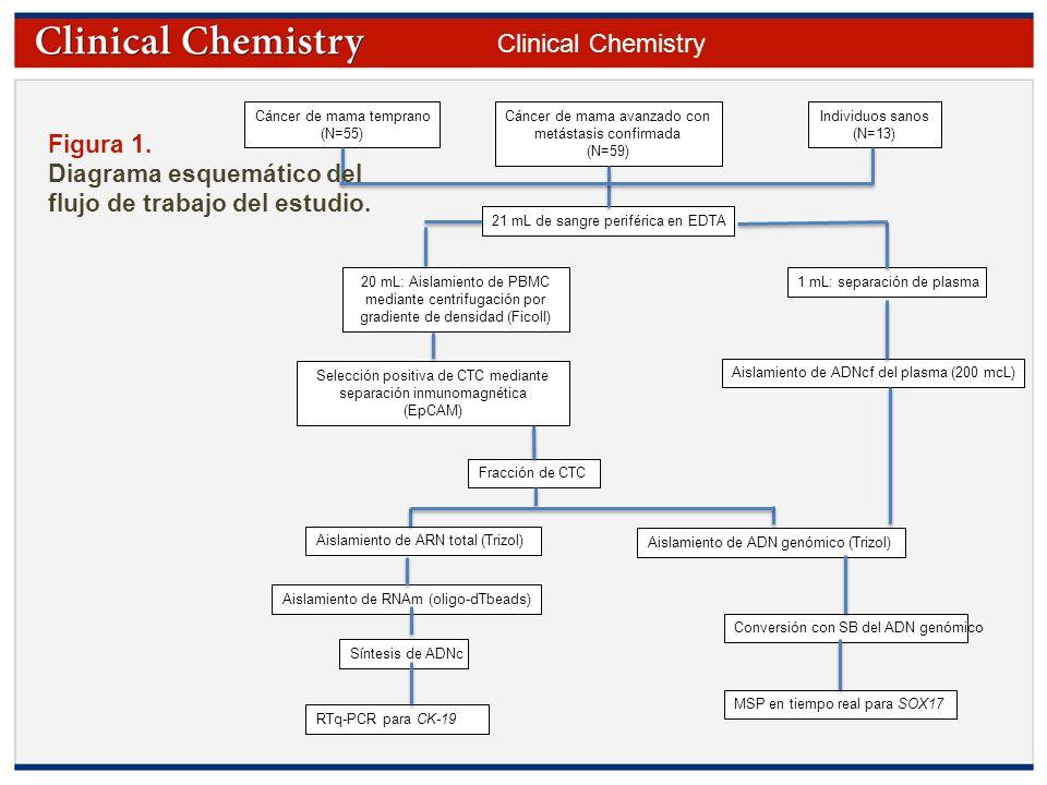 Metilación del promotor SOX17 en células tumorales circulantes y ADN ...