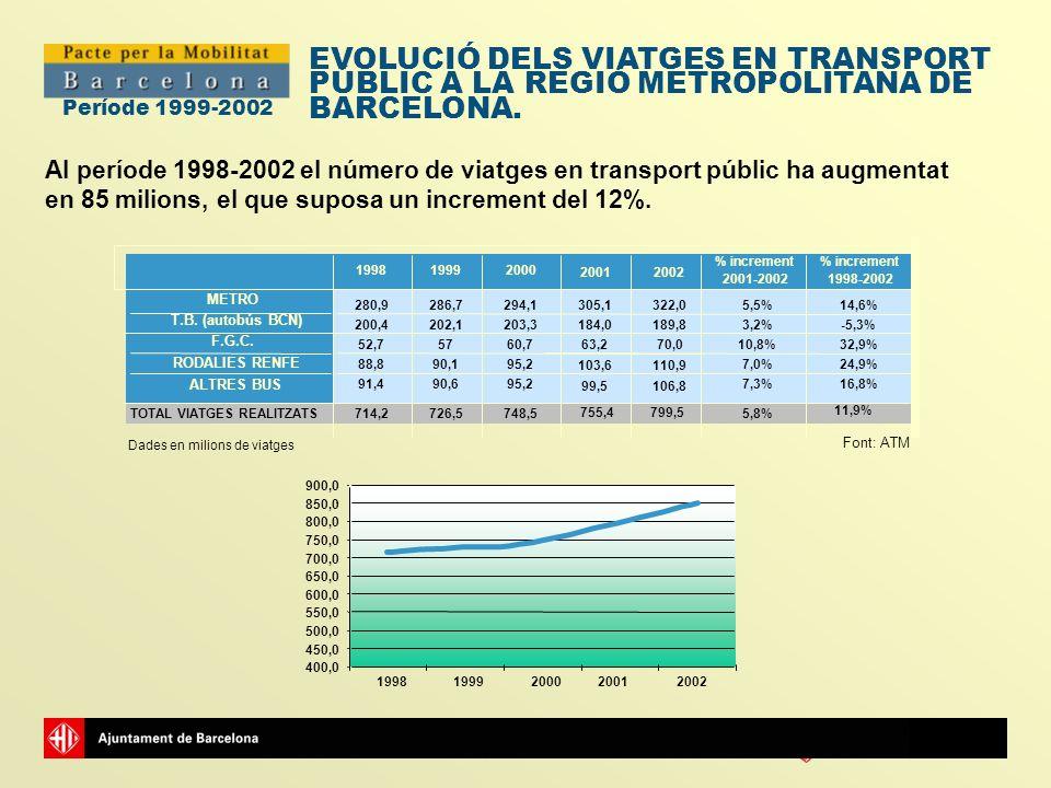 EVOLUCIÓ DELS VIATGES EN TRANSPORT PÚBLIC A LA REGIÓ METROPOLITANA DE