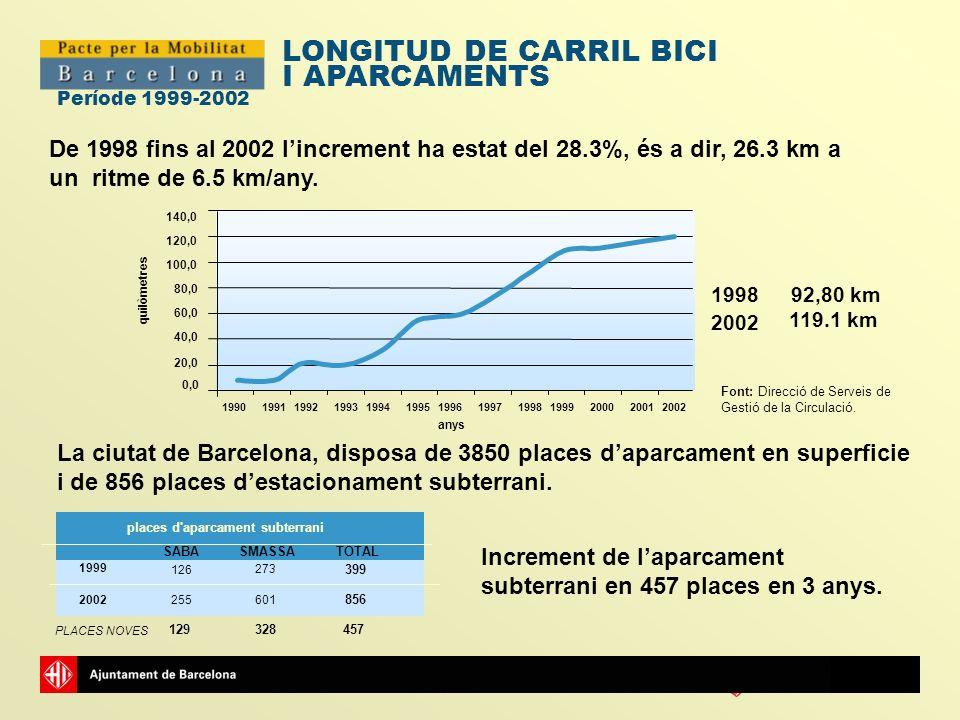 LONGITUD DE CARRIL BICI I APARCAMENTS