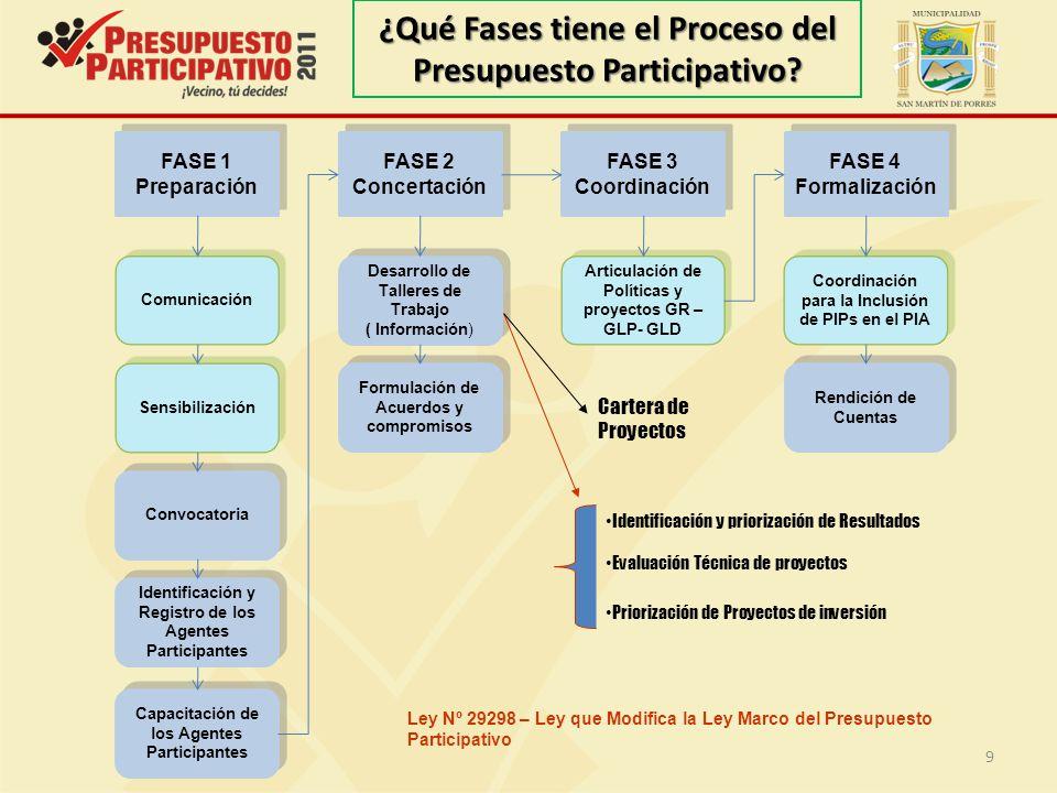 ¿Qué Fases tiene el Proceso del Presupuesto Participativo