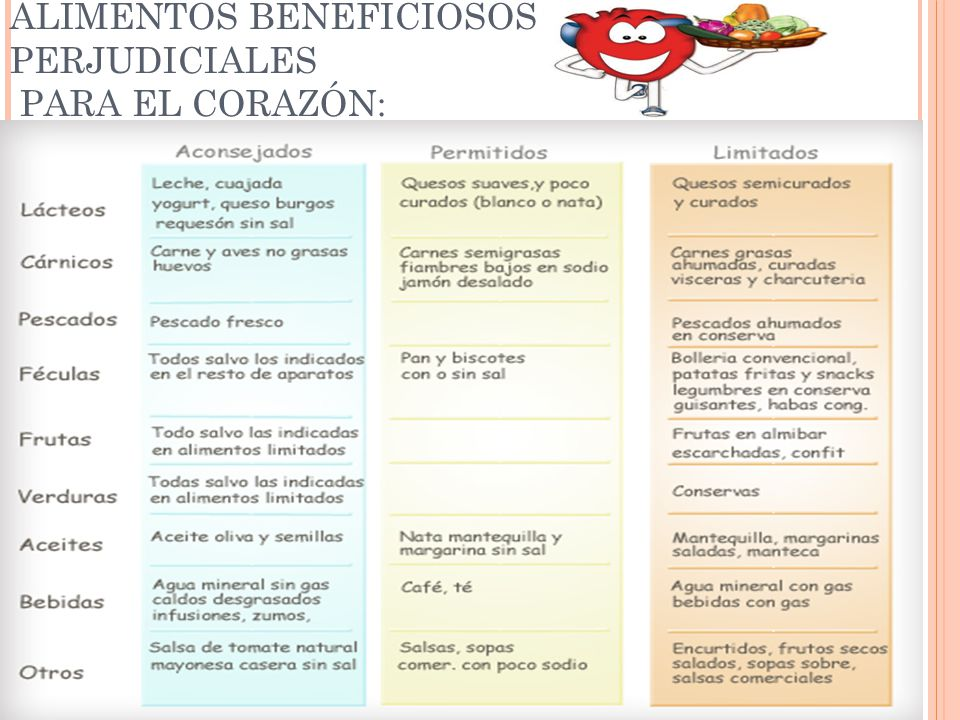 Las enfermedades cardiovasculares ppt descargar - Alimentos saludables para el corazon ...