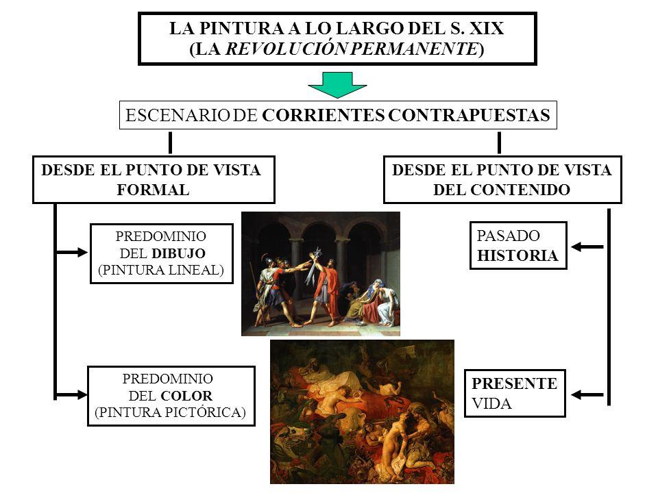LA PINTURA A LO LARGO DEL S. XIX (LA REVOLUCIÓN PERMANENTE)