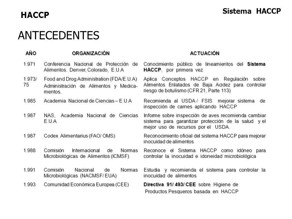 ANTECEDENTES HACCP Sistema HACCP AÑO ORGANIZACIÓN ACTUACIÓN 1.971
