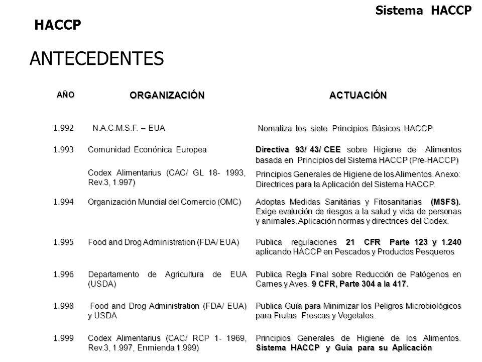 ANTECEDENTES HACCP Sistema HACCP ORGANIZACIÓN ACTUACIÓN AÑO 1.992