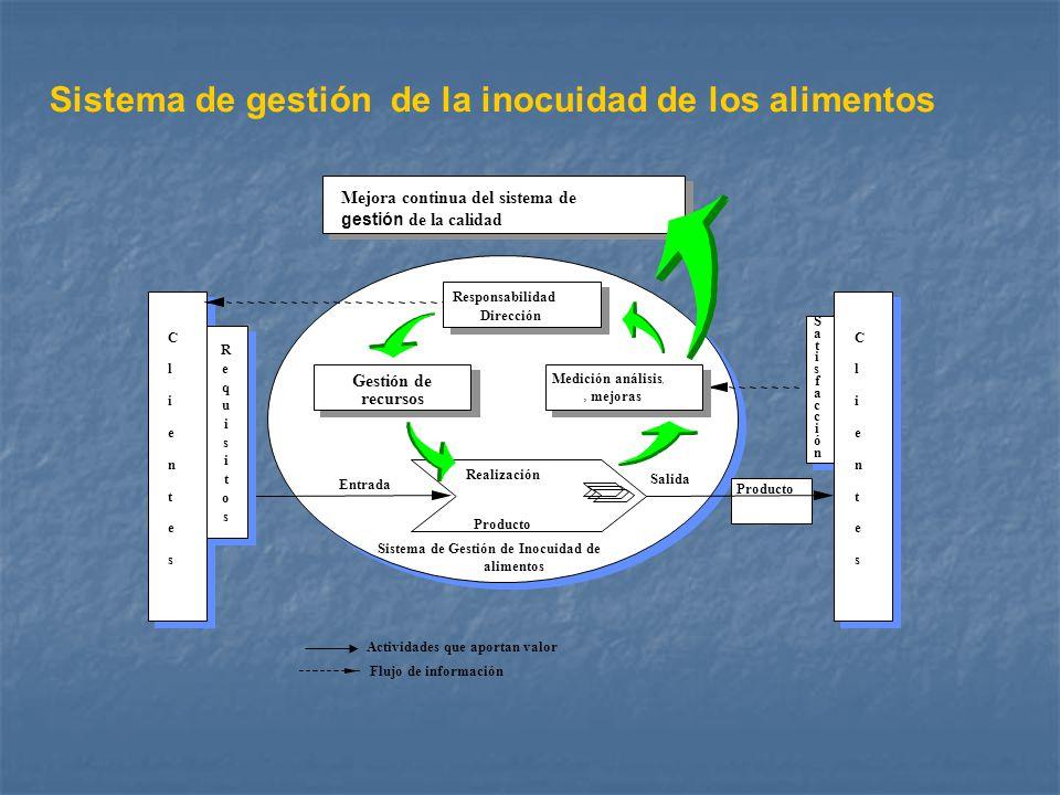 Sistema de gestión de la inocuidad de los alimentos