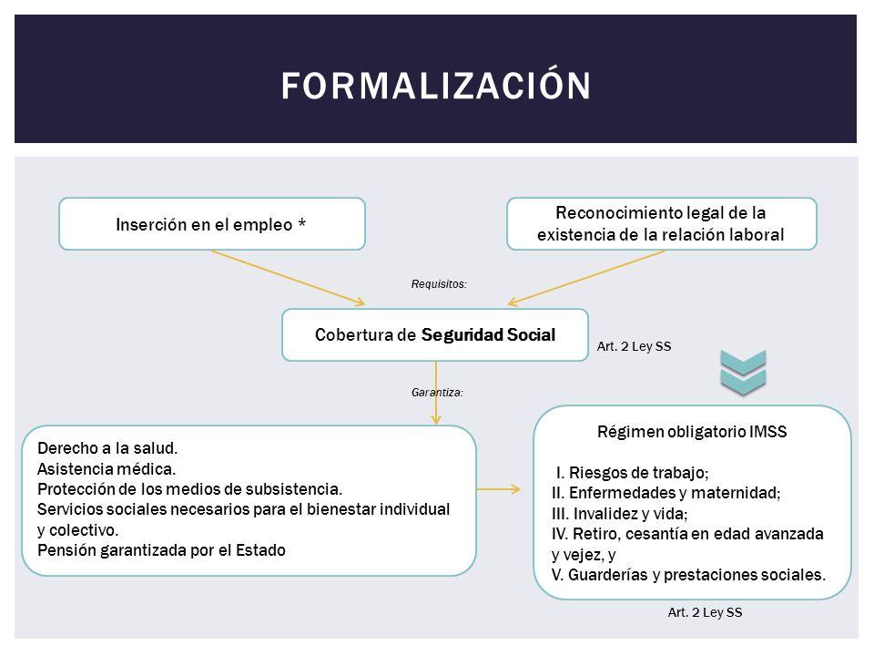 formalización Inserción en el empleo * Reconocimiento legal de la existencia de la relación laboral.