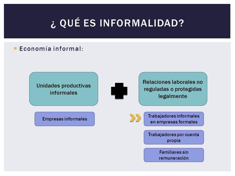 ¿ Qué es InformalidaD Economía informal:
