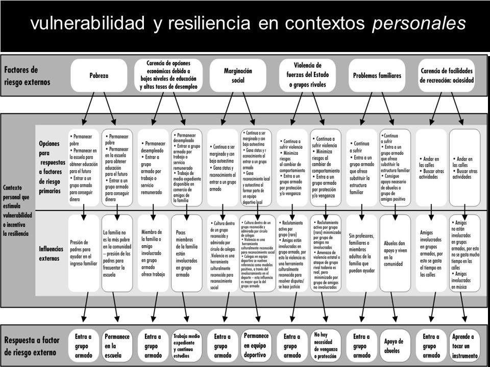 vulnerabilidad y resiliencia en contextos personales