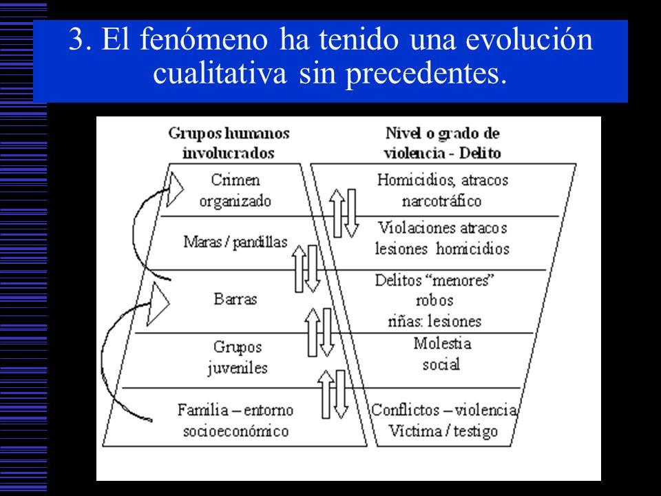 3. El fenómeno ha tenido una evolución cualitativa sin precedentes.