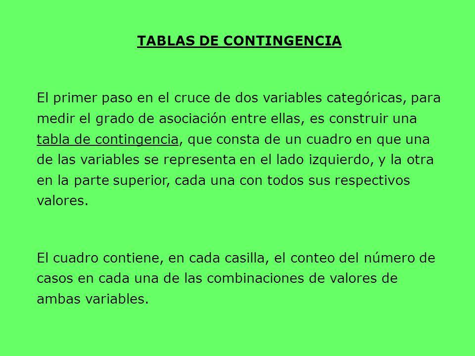 TABLAS DE CONTINGENCIA