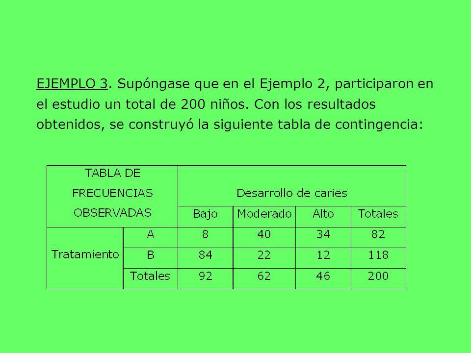 EJEMPLO 3. Supóngase que en el Ejemplo 2, participaron en el estudio un total de 200 niños.