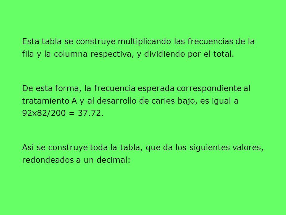 Esta tabla se construye multiplicando las frecuencias de la fila y la columna respectiva, y dividiendo por el total.