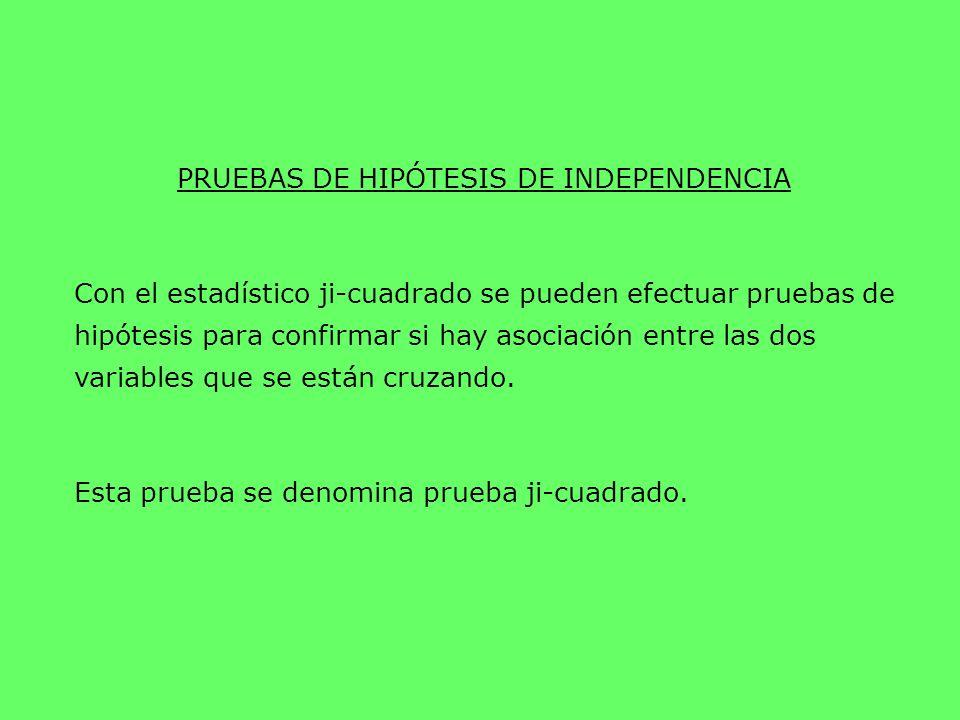 PRUEBAS DE HIPÓTESIS DE INDEPENDENCIA