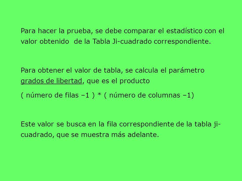 Para hacer la prueba, se debe comparar el estadístico con el valor obtenido de la Tabla Ji-cuadrado correspondiente.