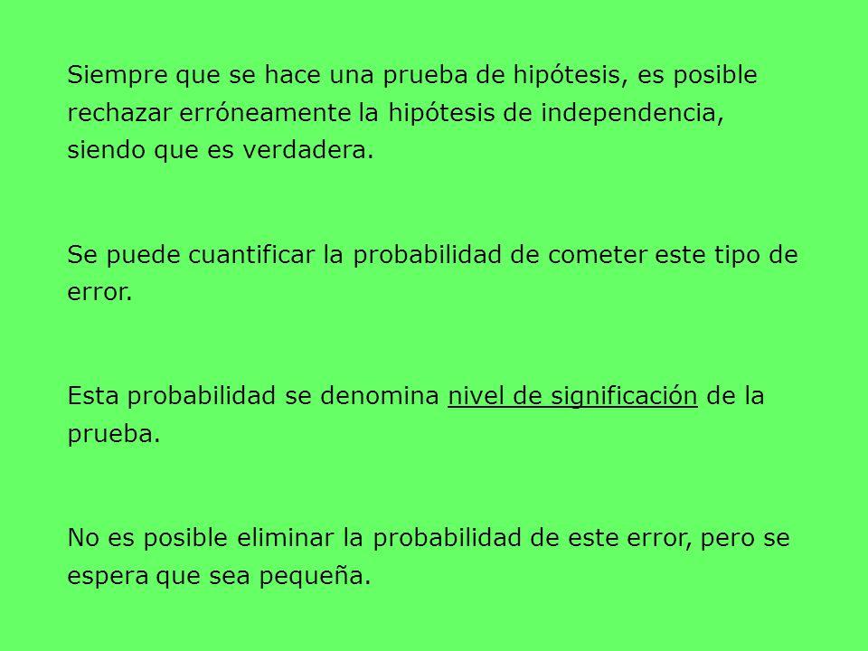 Siempre que se hace una prueba de hipótesis, es posible rechazar erróneamente la hipótesis de independencia, siendo que es verdadera.
