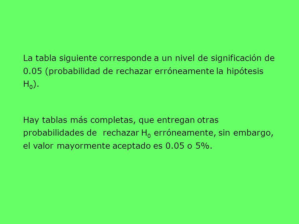 La tabla siguiente corresponde a un nivel de significación de 0
