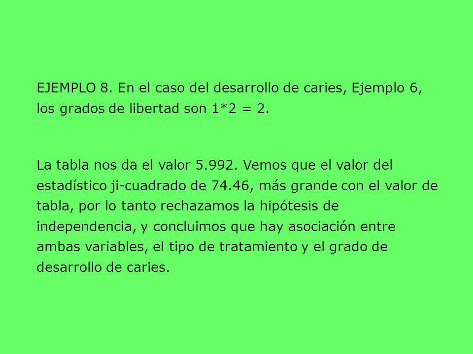 EJEMPLO 8. En el caso del desarrollo de caries, Ejemplo 6, los grados de libertad son 1*2 = 2.