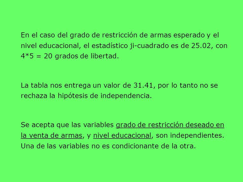 En el caso del grado de restricción de armas esperado y el nivel educacional, el estadístico ji-cuadrado es de 25.02, con 4*5 = 20 grados de libertad.
