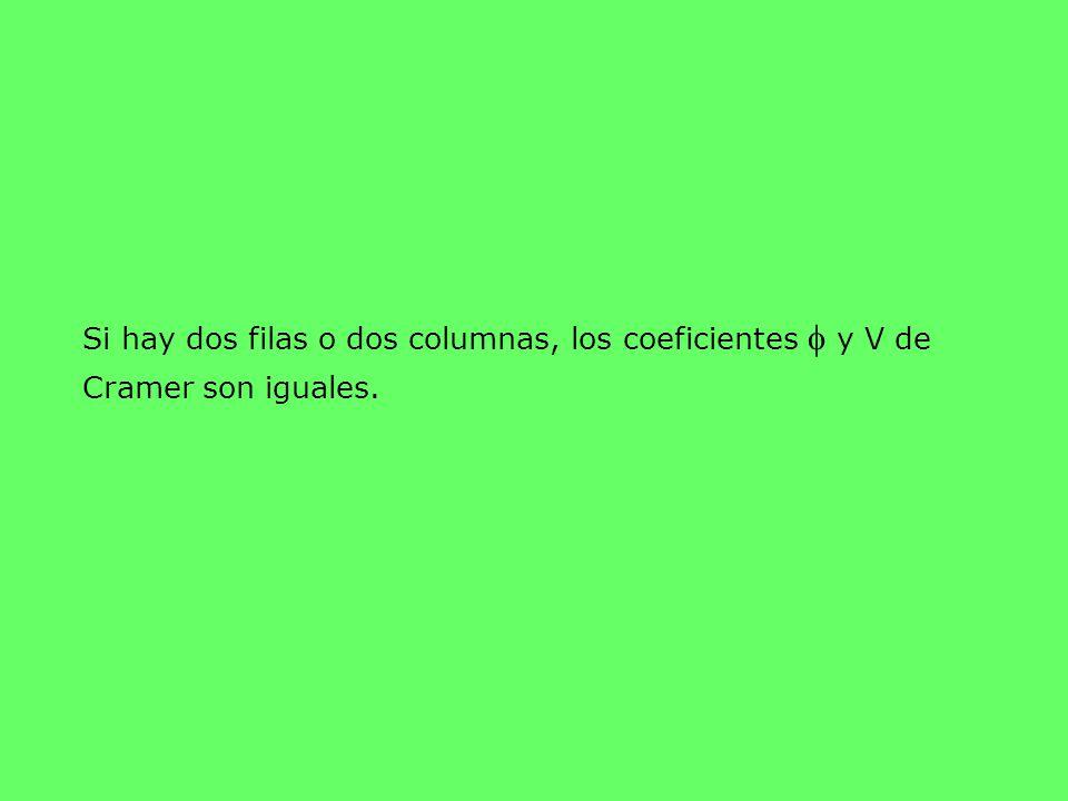 Si hay dos filas o dos columnas, los coeficientes f y V de Cramer son iguales.