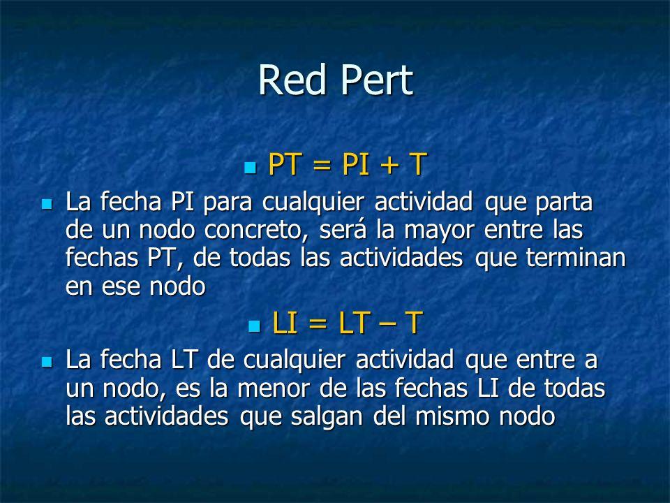 Red Pert PT = PI + T LI = LT – T