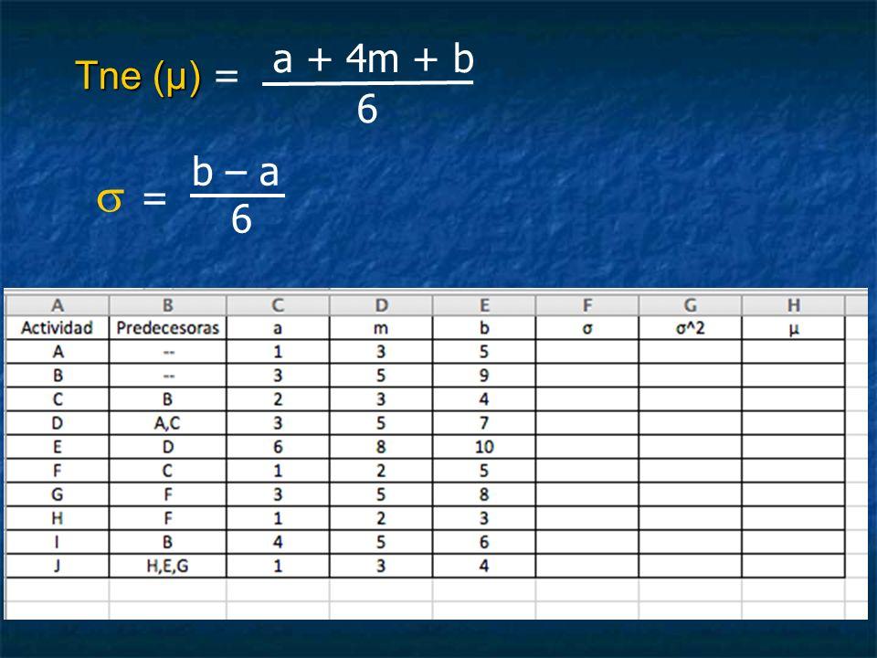 Tne (μ) = a + 4m + b 6 b – a  = 6