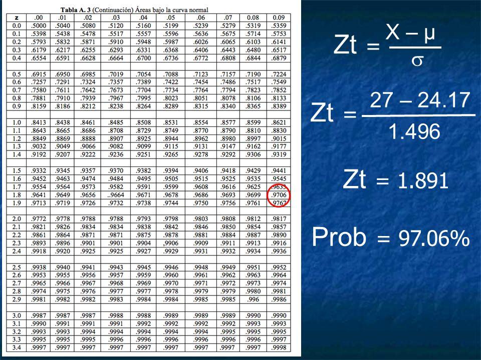 X – μ Zt =  27 – 24.17 Zt = 1.496 Zt = 1.891 Prob = 97.06%