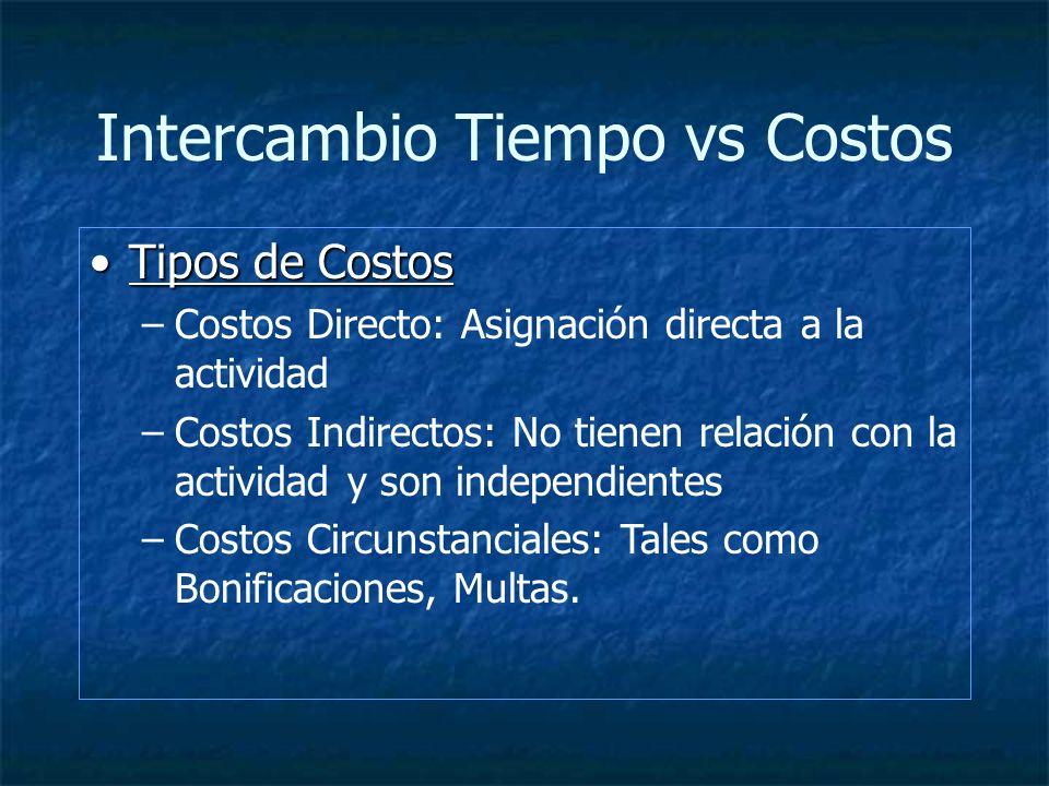 Intercambio Tiempo vs Costos