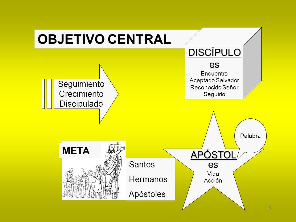 OBJETIVO CENTRAL DISCÍPULO es APÓSTOL es META Seguimiento Crecimiento