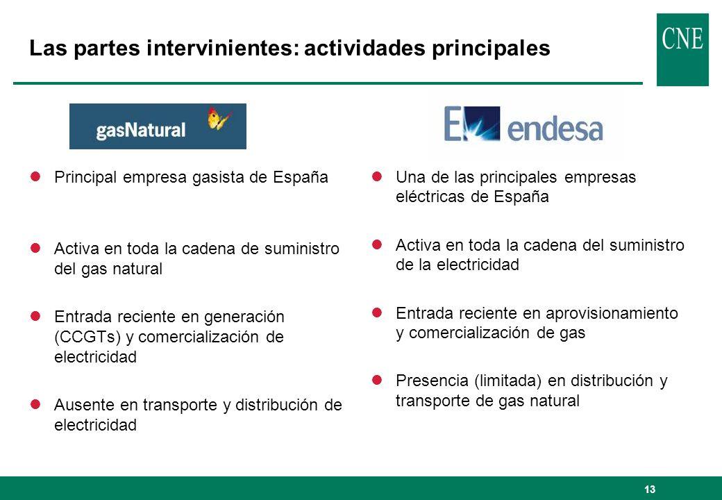 Las partes intervinientes: actividades principales