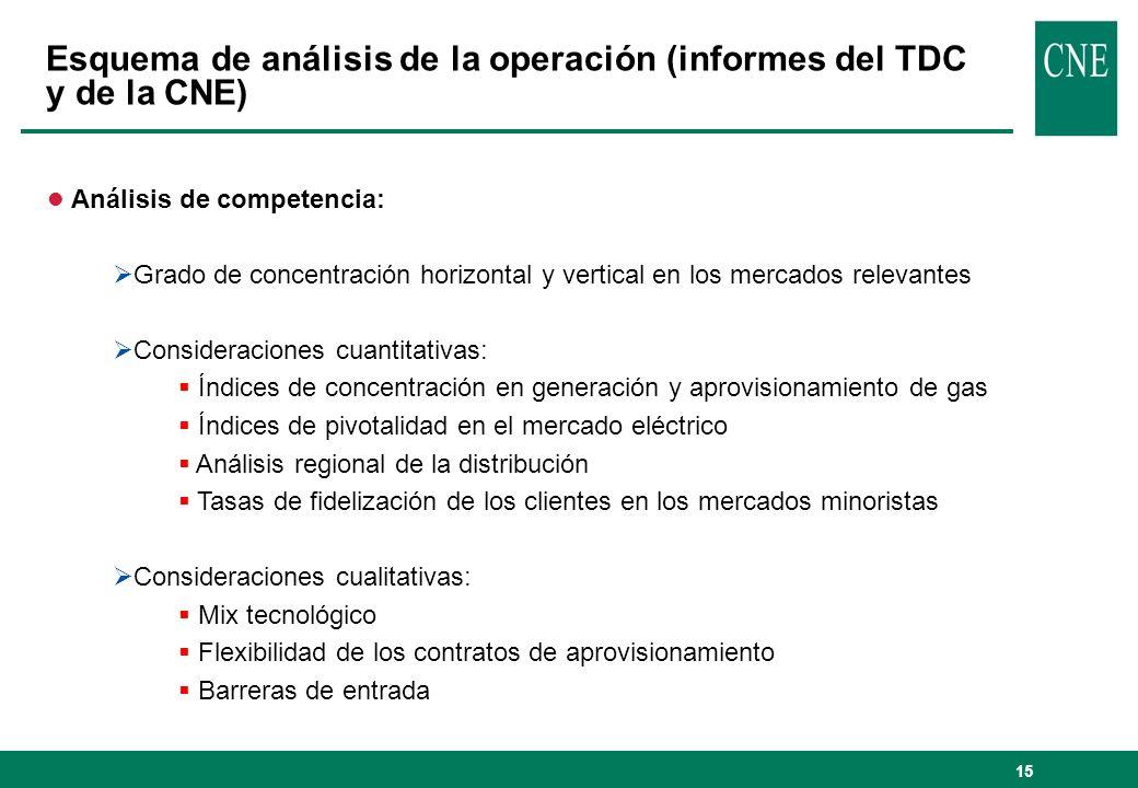 Esquema de análisis de la operación (informes del TDC y de la CNE)