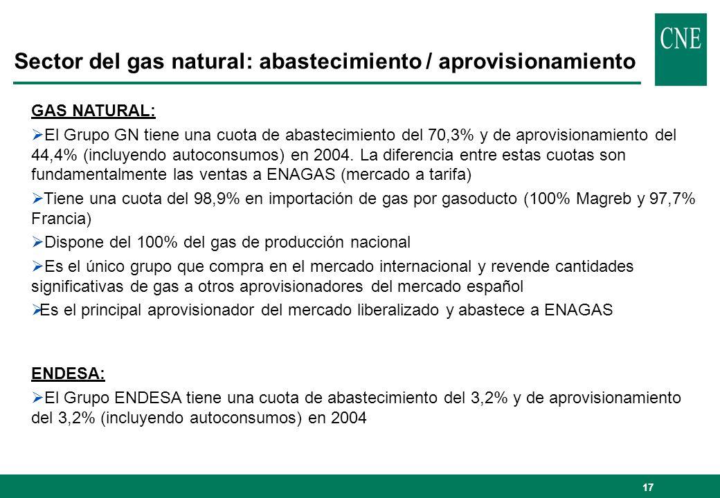 Sector del gas natural: abastecimiento / aprovisionamiento