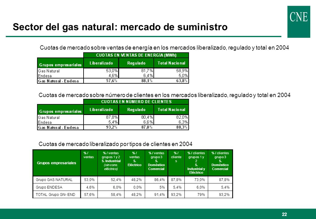 Sector del gas natural: mercado de suministro