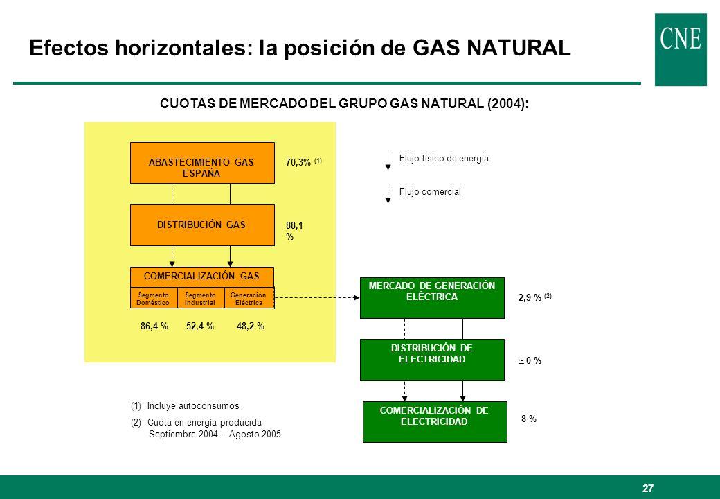 Efectos horizontales: la posición de GAS NATURAL