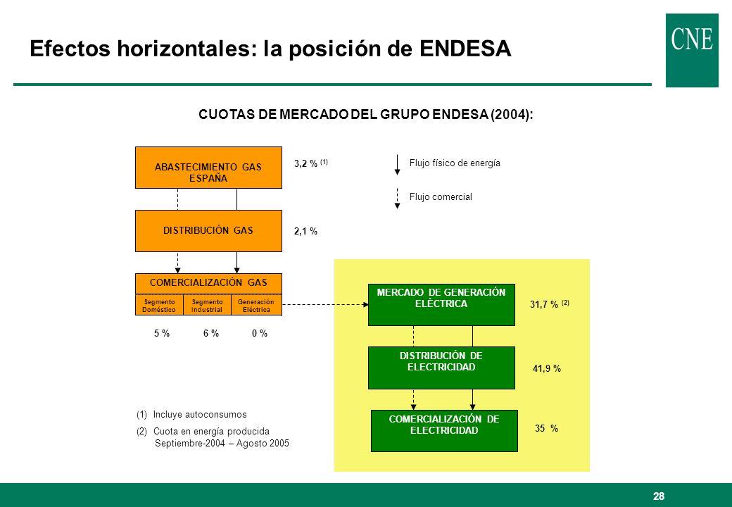 Efectos horizontales: la posición de ENDESA