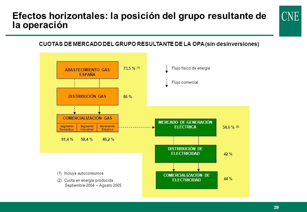 Efectos horizontales: la posición del grupo resultante de la operación