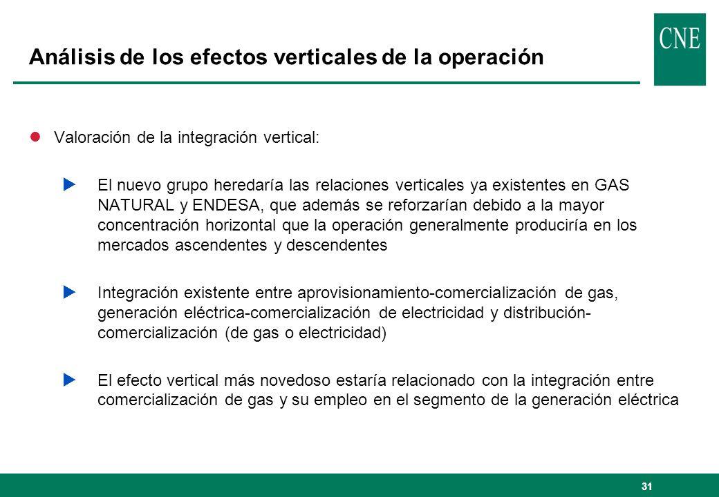 Análisis de los efectos verticales de la operación