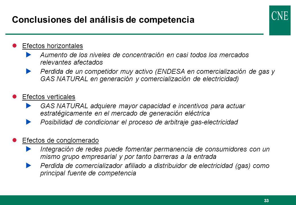 Conclusiones del análisis de competencia
